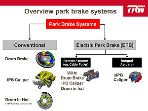 parking brake overview