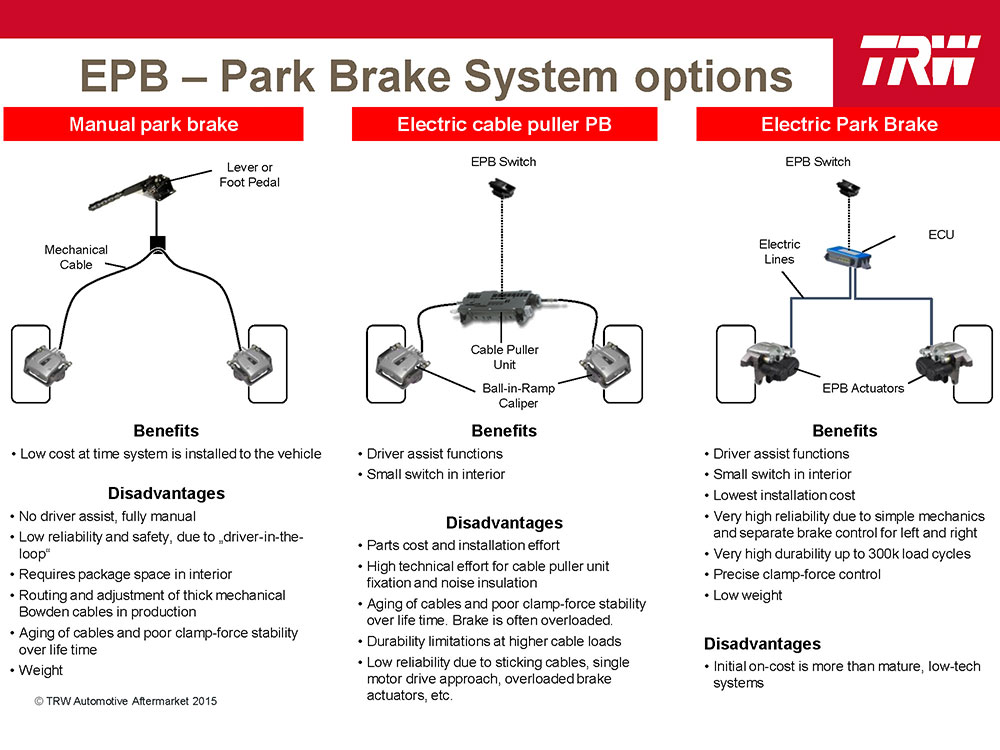 EPB system options