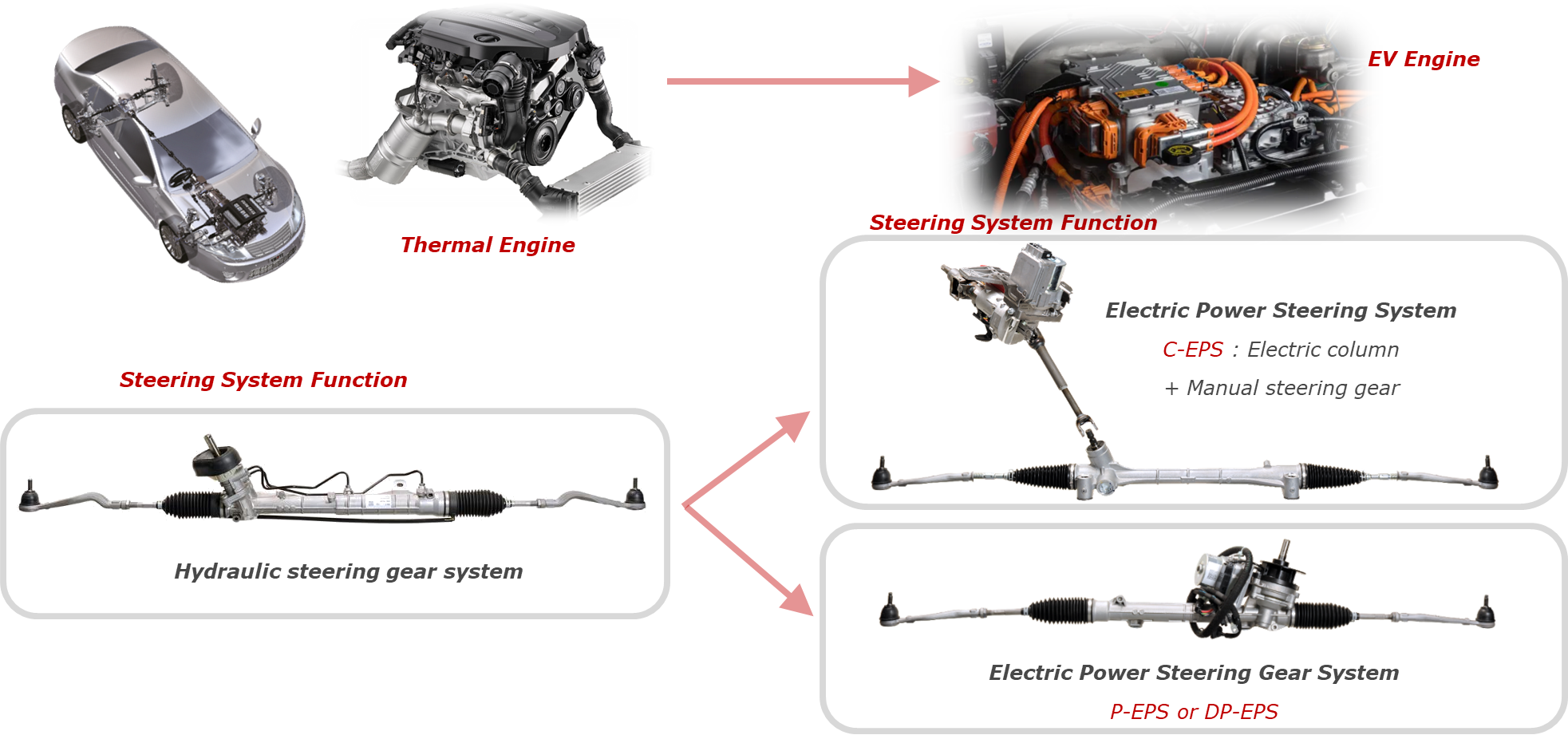 Steering Systems New Vehicles and Conversions